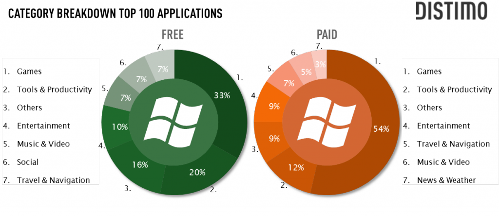 categories_top100_applications_windows_phone_7