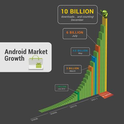 evolution_téléchargements_android