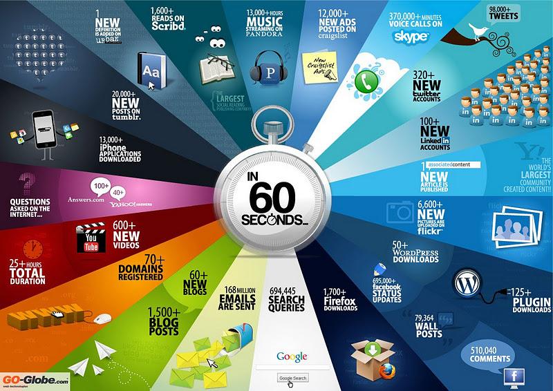 infographie que se passe toutes les 60 secondes