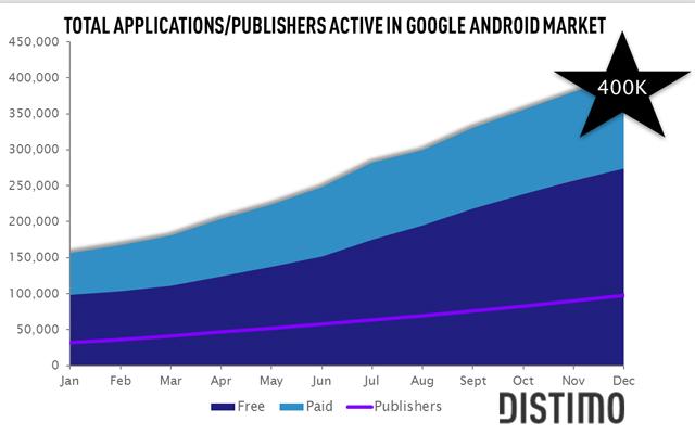 évolutions nombre applications android